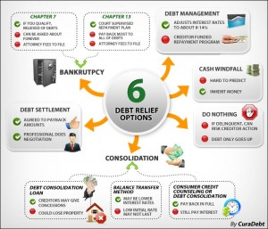 curadebt, curadebt scam, debt settlement, debt relief, debt negotiation, student loans debt, debt consolidation, tax debt relief, bankruptcy debt, consumer credit conseling, free debt counseling